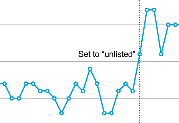 """Search impressions in response to """"unlisted"""" geographic target in Google Webmaster Tools"""