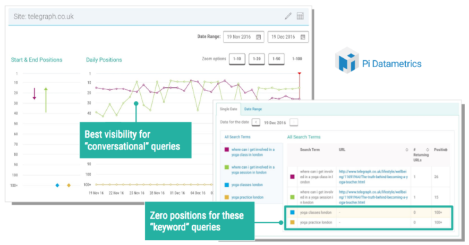 Performance of equivalent voice and keyword search queries in search